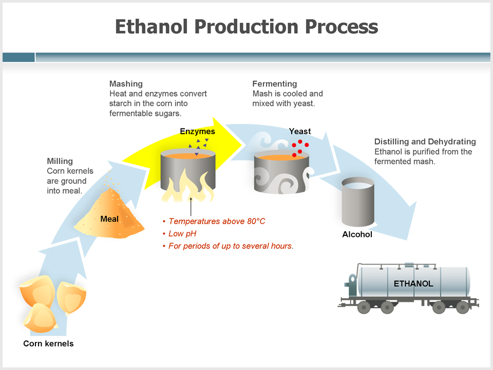 potential for large scale ethanol production Other viable advanced ethanol production technologies including continuous cooking and fermentation and vapor compression distillation are not part of the mr butterfield has added to the report his recommendations on potential improvements and variations on his as-built design.