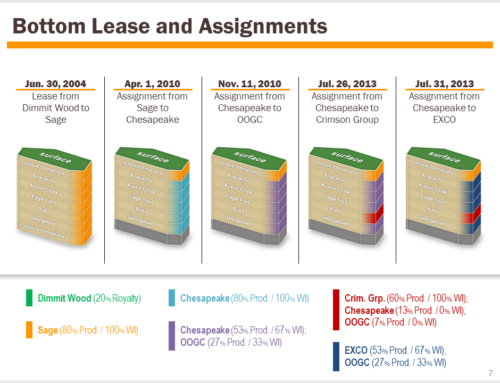 Lease and Assignments